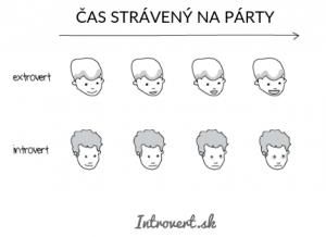 čas strávený na párty, ako to vníma introvert a extrovert